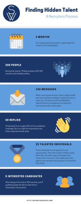 Hidden Talent Process Infographic